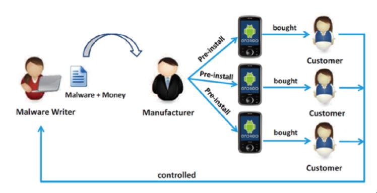 小米、华为、联想等多家国产品牌手机被经销商预装间谍应用的研究-病毒分析-阿里聚安全